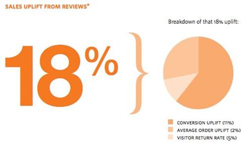 18 procent salesboost door klantbeoordelingen