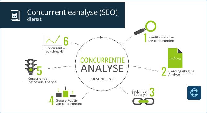 Concurrentieanalyse (SEO) dienst