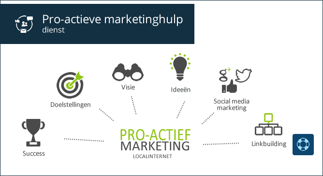 Pro-actieve marketing dienst